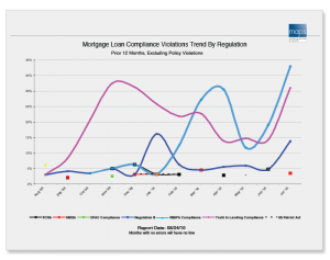 Based on these trends, where would you want your bank to be focusing your compliance efforts?